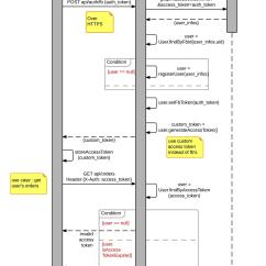 Sequence Diagram For Web Application Stereo Wire Grails Rest Api With Oauth Mobile App Stack Overflow