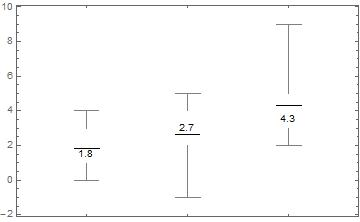 How can I create a chart like CandlestickChart, but for