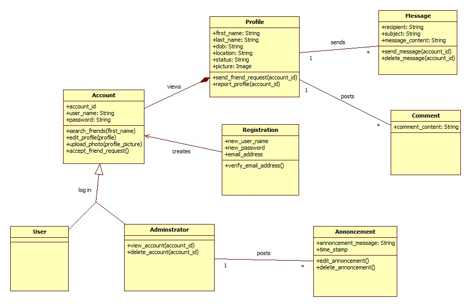 Uml Is This Class Diagram Correct According To This Use Case