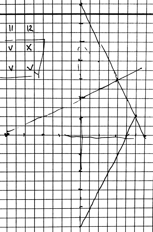 Non-graphical method of solving linear programming