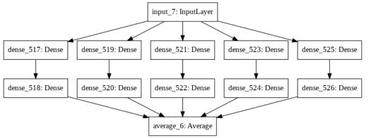 Plot of Keras model