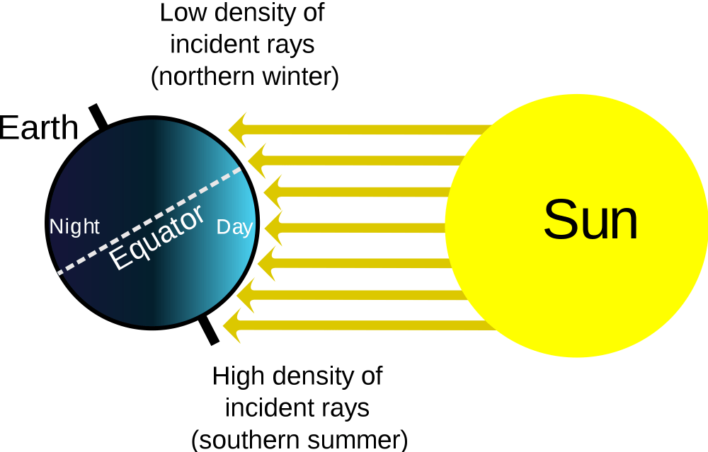 medium resolution of why wouldn t the earth be always daytime if the daily cycle of sunlight was drawn full scale