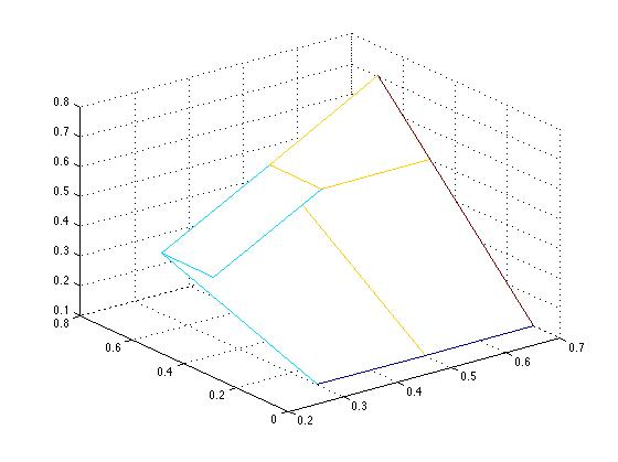 How to plot a intersection operation on two vectors MatLab