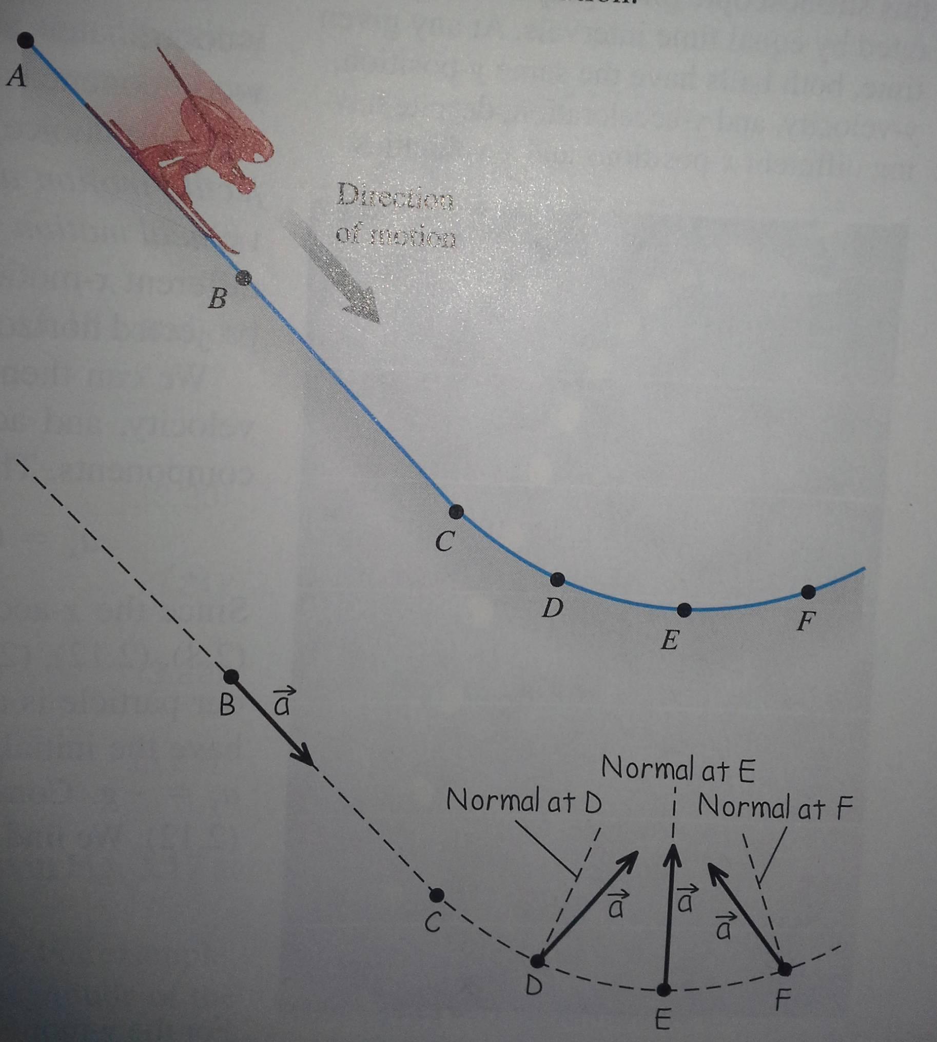 slope orientation diagram suburban rv furnace wiring newtonian mechanics animating an acceleration vector