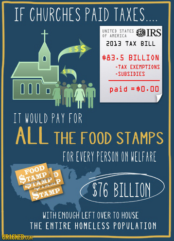 """If churches paid taxes, it would pay for all the food stamps for every person on welfare with enough left over to house the entire homeless population."""