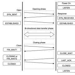 Tcp Three Way Handshake Diagram Duncan Wiring Using Putty To Redirect Input Another Host Port