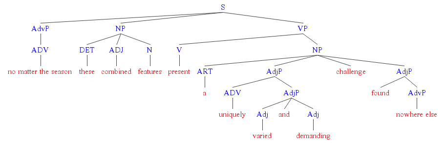 diagramming sentences with conjunctions lawn mower ignition switch diagram grammar can someone help me this sentence english parse tree of the