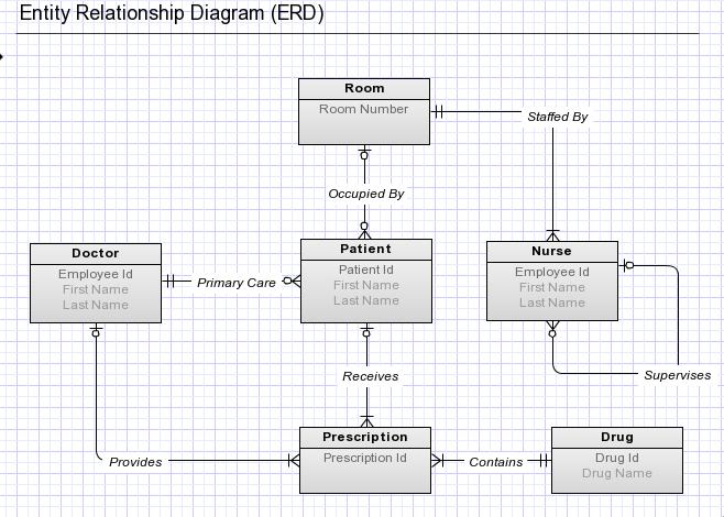 Visio Entity Relationship Modeling Software Ask Ubuntu