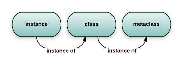 metaclass diagram