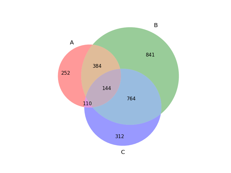 how to find the intersection in a venn diagram rheem ac unit wiring finding intersect values using python matplotlib stack overflow