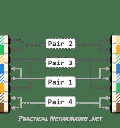 practical networking net [ 2027 x 496 Pixel ]