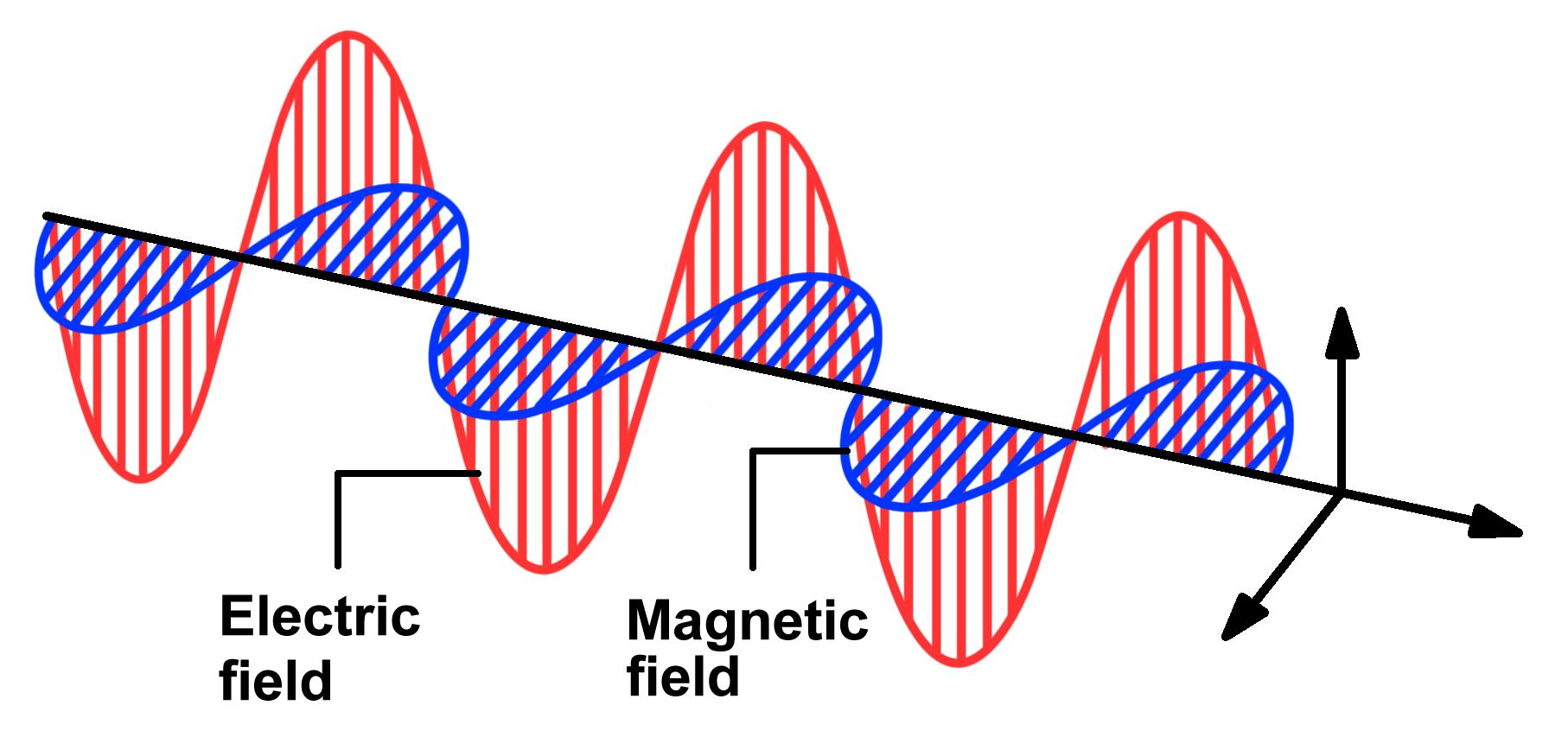 The relationship between light and magnetic fields ...