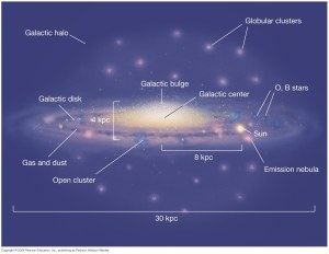 Milky Way Galaxy from Earth  Astronomy Stack Exchange