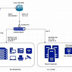 Diagram Of Hypervisor Subaru Impreza Horn Wiring Networking Is My Vlan Configuration Ideal For 2 Subnets