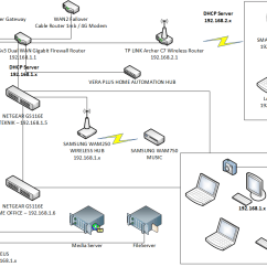 Home Media Server Wiring Diagram 1999 Dodge Ram 1500 Front Axle Networking Wired Wireless Router Complexities Super User Enter Image Description Here