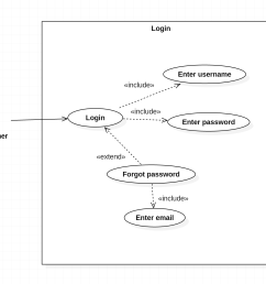 use case diagram simple login logic stack overflow diagram logic login [ 1546 x 1307 Pixel ]