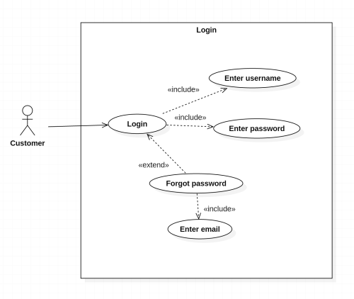 small resolution of use case diagram simple login logic stack overflow diagram logic login