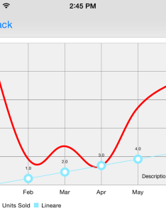 My line plot also setting yaxis in ios charts swift stack overflow rh stackoverflow