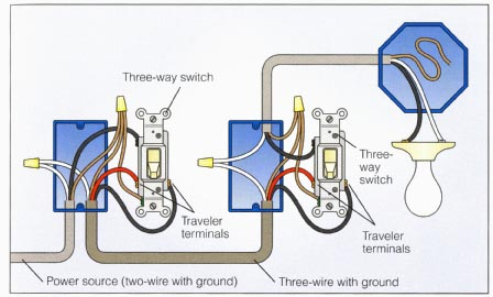 Electrical How Can I Add A Single Pole Switch Next To A 3 Way