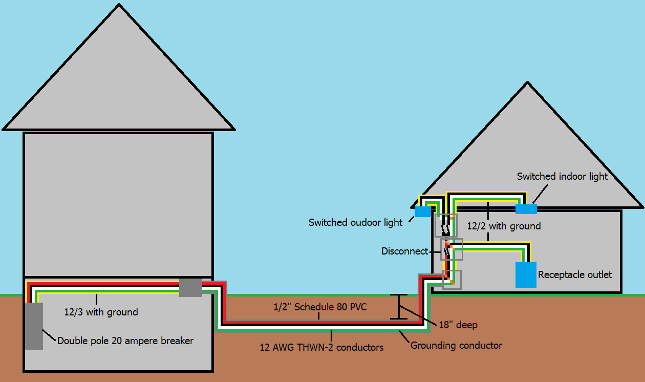 hight resolution of electrical wiring to a detached garage home improvement stack how to wire a detached garage diagram wiring a detached garage