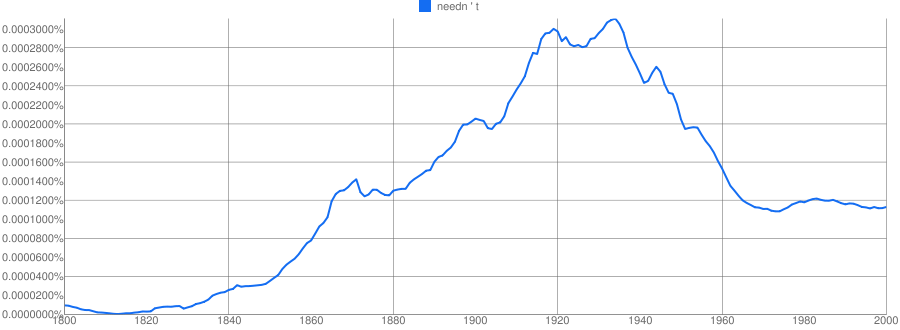 How do I insert an actual NGram chart into my post