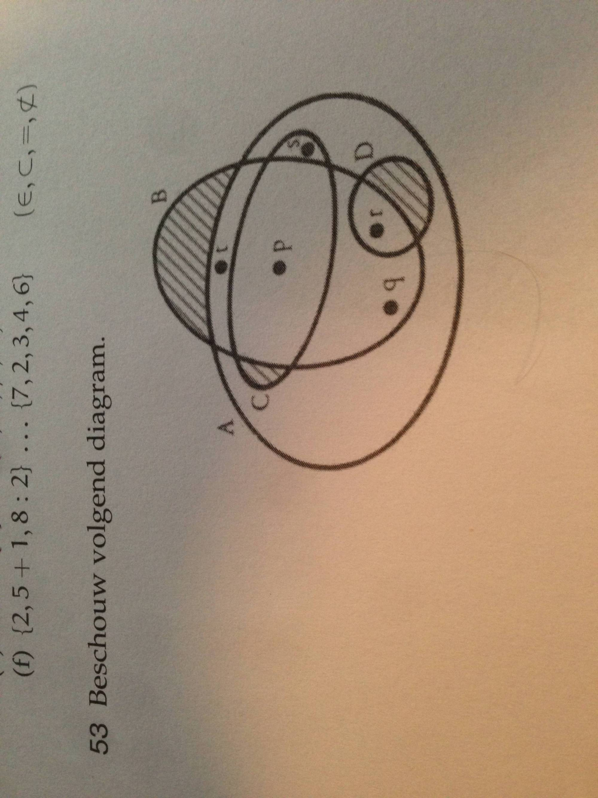 hight resolution of how do i show that a set is an element of a set in a venn diagram