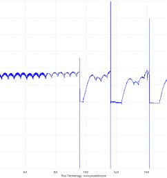regulator rectifier output waveform [ 1280 x 720 Pixel ]