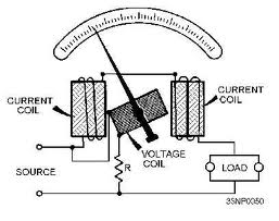 What does the moving iron voltmeter measure in a circuit