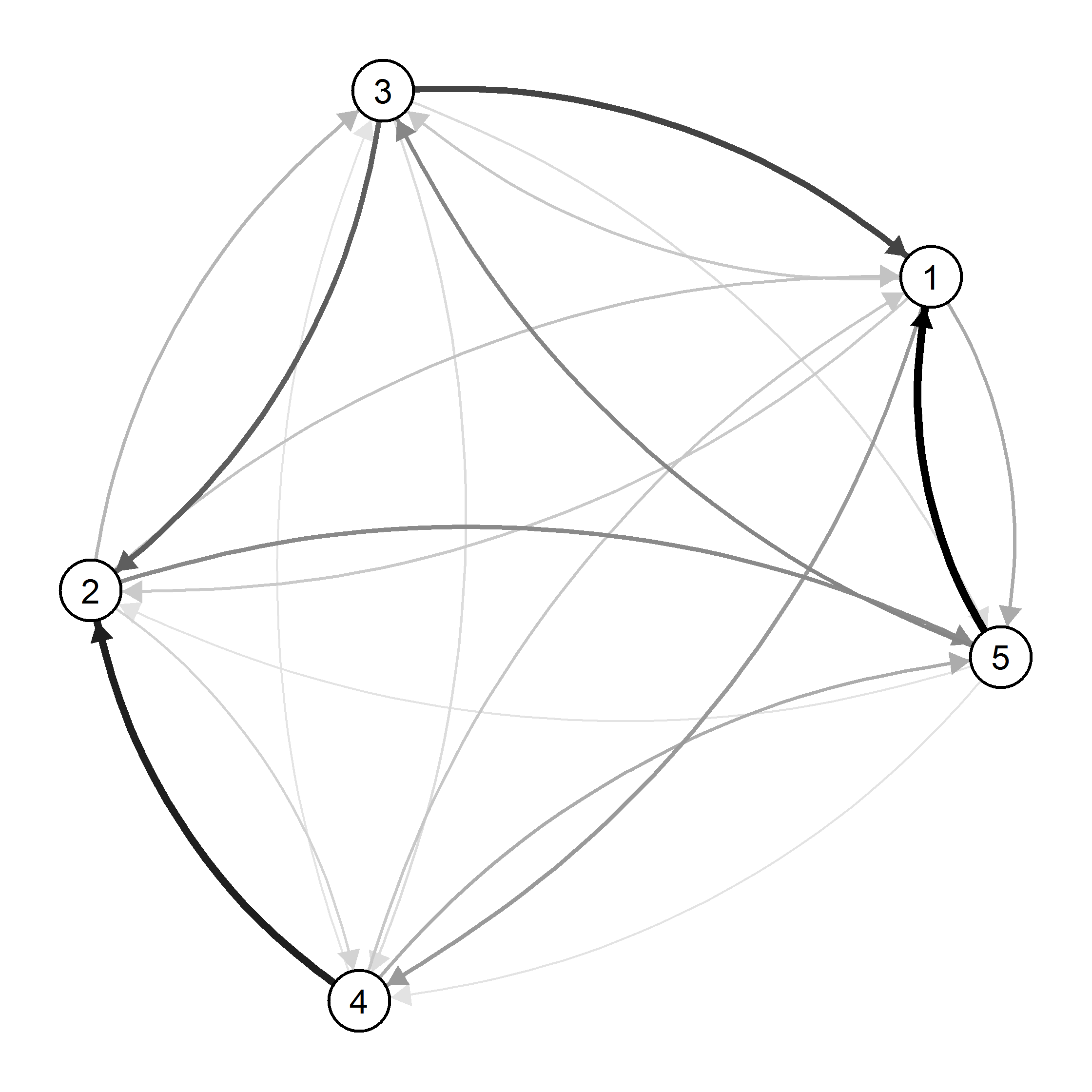 Draw Network in R (control edge thickness plus non