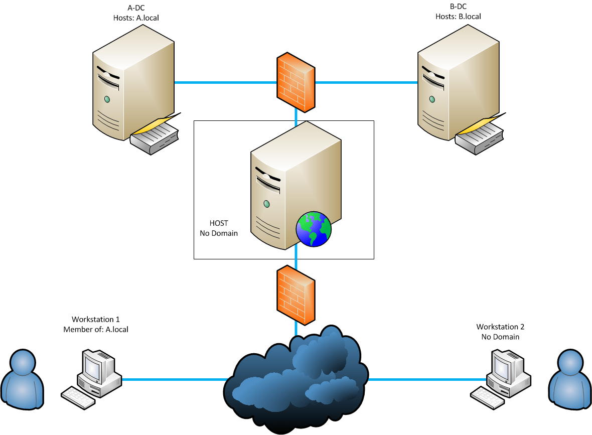 active directory visio diagram example 2005 f150 horn wiring domain trusts circuit and hub