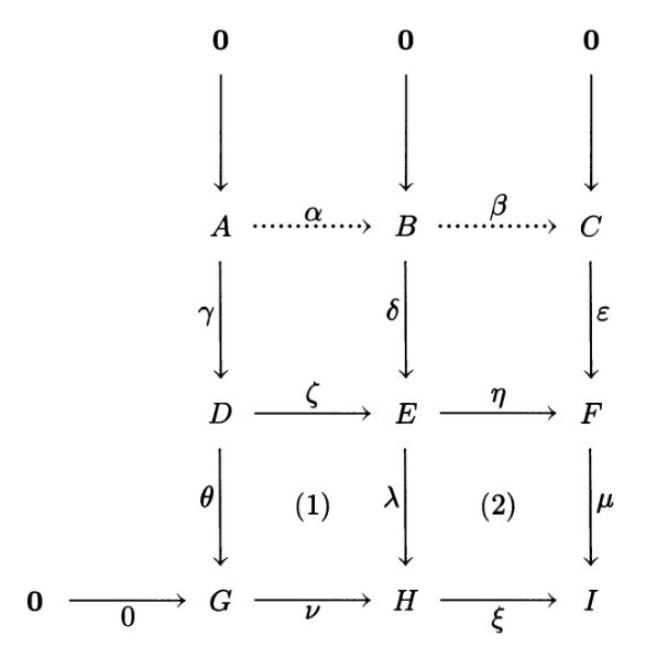 Abstract nonsense proof of snake lemma