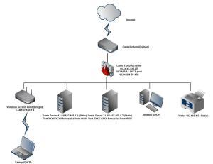 working  Home work setup  incorporating Cisco ASA
