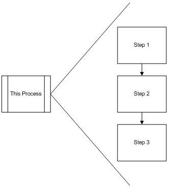How to diagram a repeating set of steps from multiple