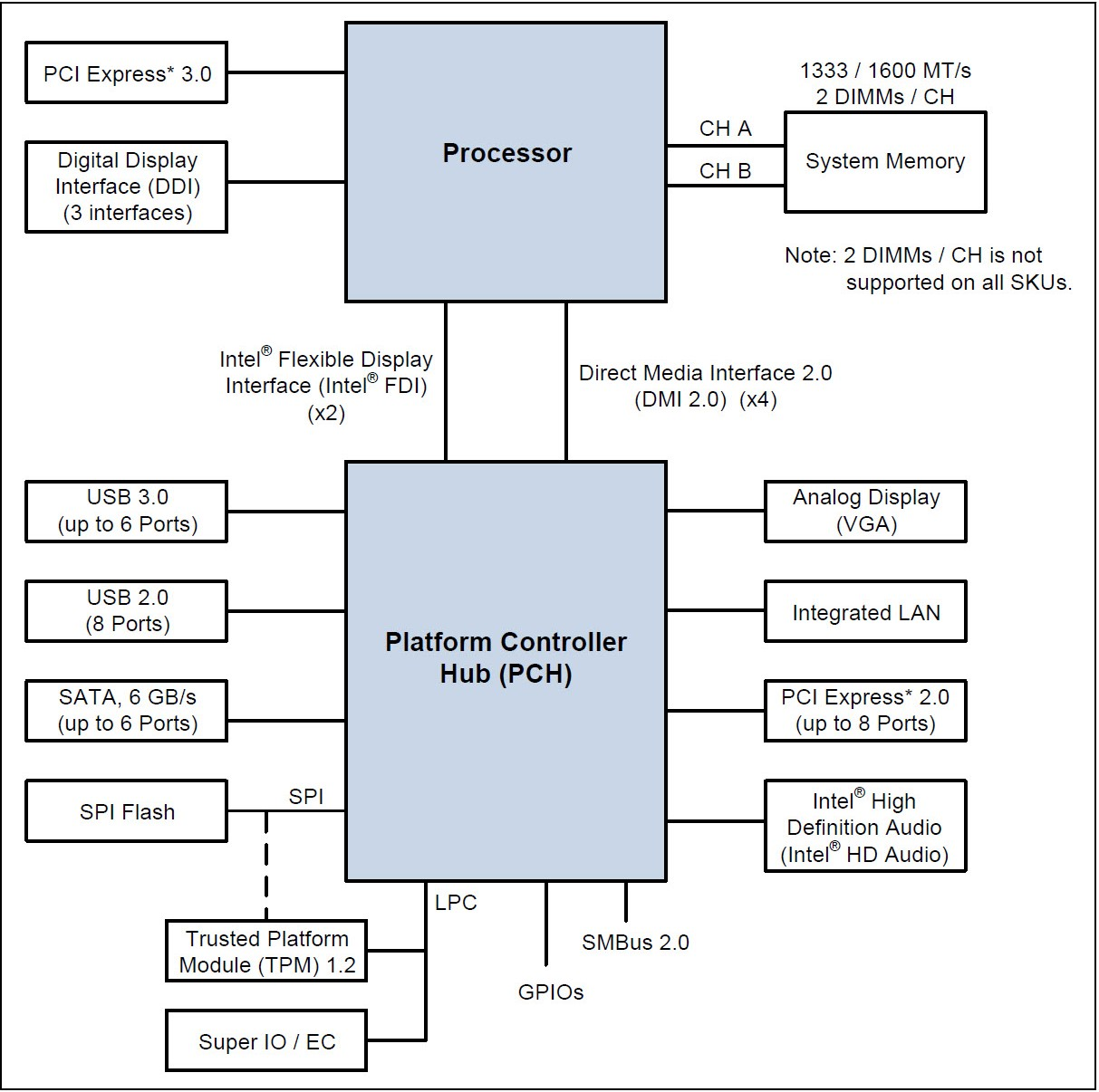 computer architecture block diagram animal vs plant cell pci express is the south bridge on today 39s motherboard