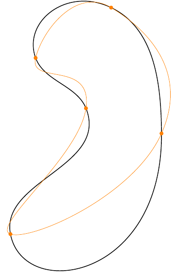Curve through a sequence of points with Metapost and TikZ