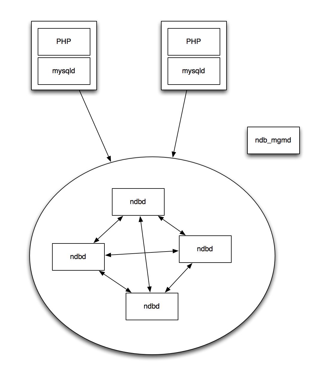 Mysql Cluster Architecture Considerations