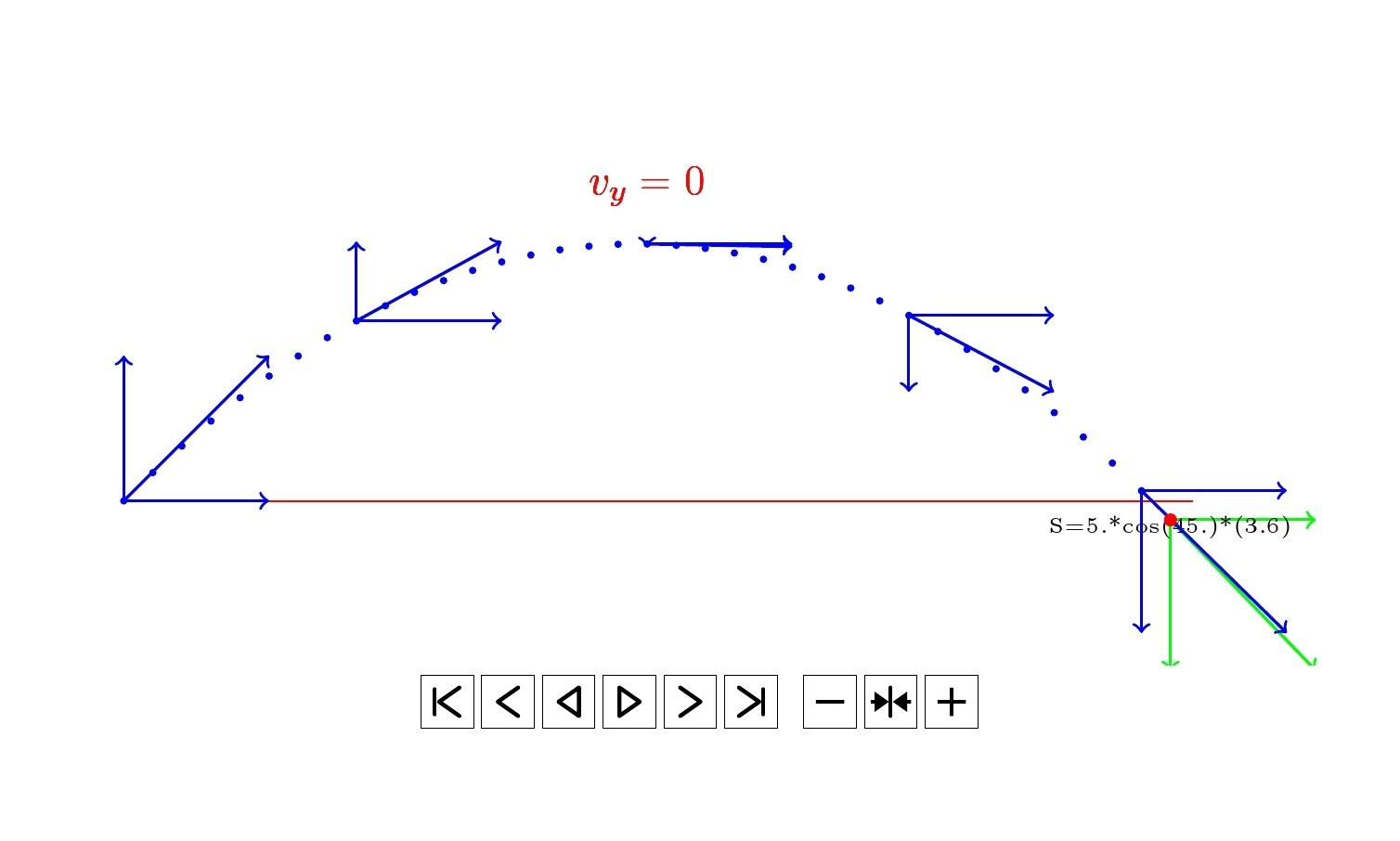 Projectile Motion Diagram Using Pgfplots Tikz