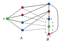 Why must a triangle-free 4-chromatic graph have at least