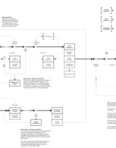 Interaction flow for  moderately complex feature also standards how do you document your flows user rh uxackexchange