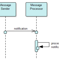 Synchronous And Asynchronous Message In Sequence Diagram 1999 Yamaha Big Bear 350 Wiring Thread Processing Over Messages Queue Stack Async With Delay