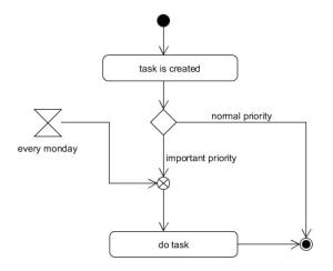 uml  How to visualize time trigger in activity diagramm