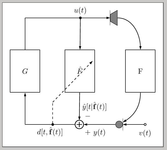 Block diagram with dsp/TikZ for adaptive feedback