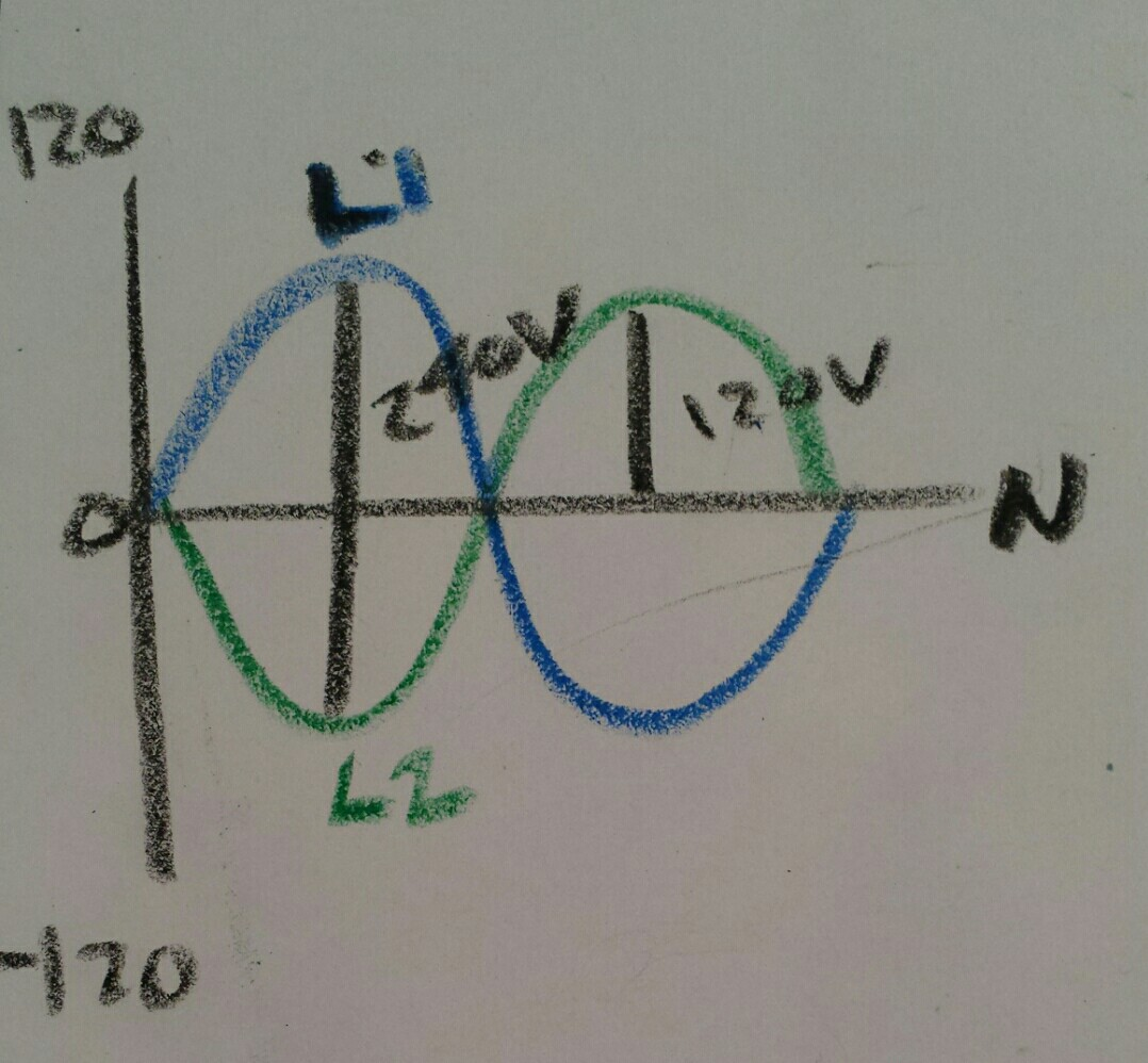 hight resolution of sine waves from single split phase transformer