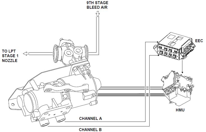 Cfm56 7 Engine Diagram Simple Engine Diagram Wiring