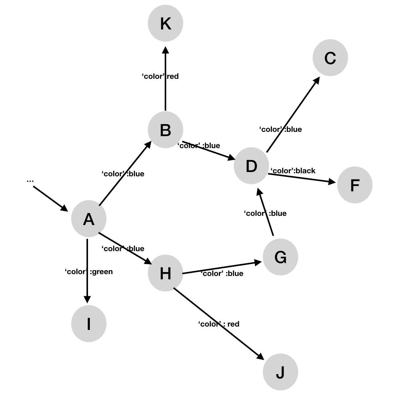 Traverse through graph based on edge's properties values