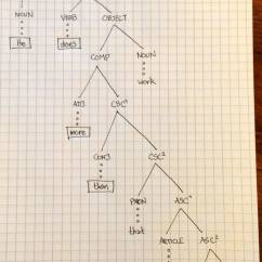 Sentence Diagramming Generator Lincoln Electric Welder Wiring Diagram Syntax Quothe Does More Than Is Necessary Quot English