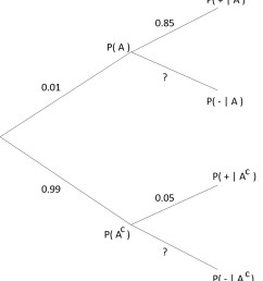 bayes theorem for conditional probability tree diagram [ 906 x 1040 Pixel ]