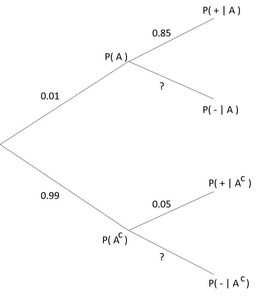 hight resolution of bayes theorem for conditional probability tree diagram