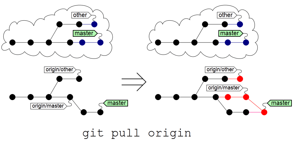 Why does git-pull manpage say
