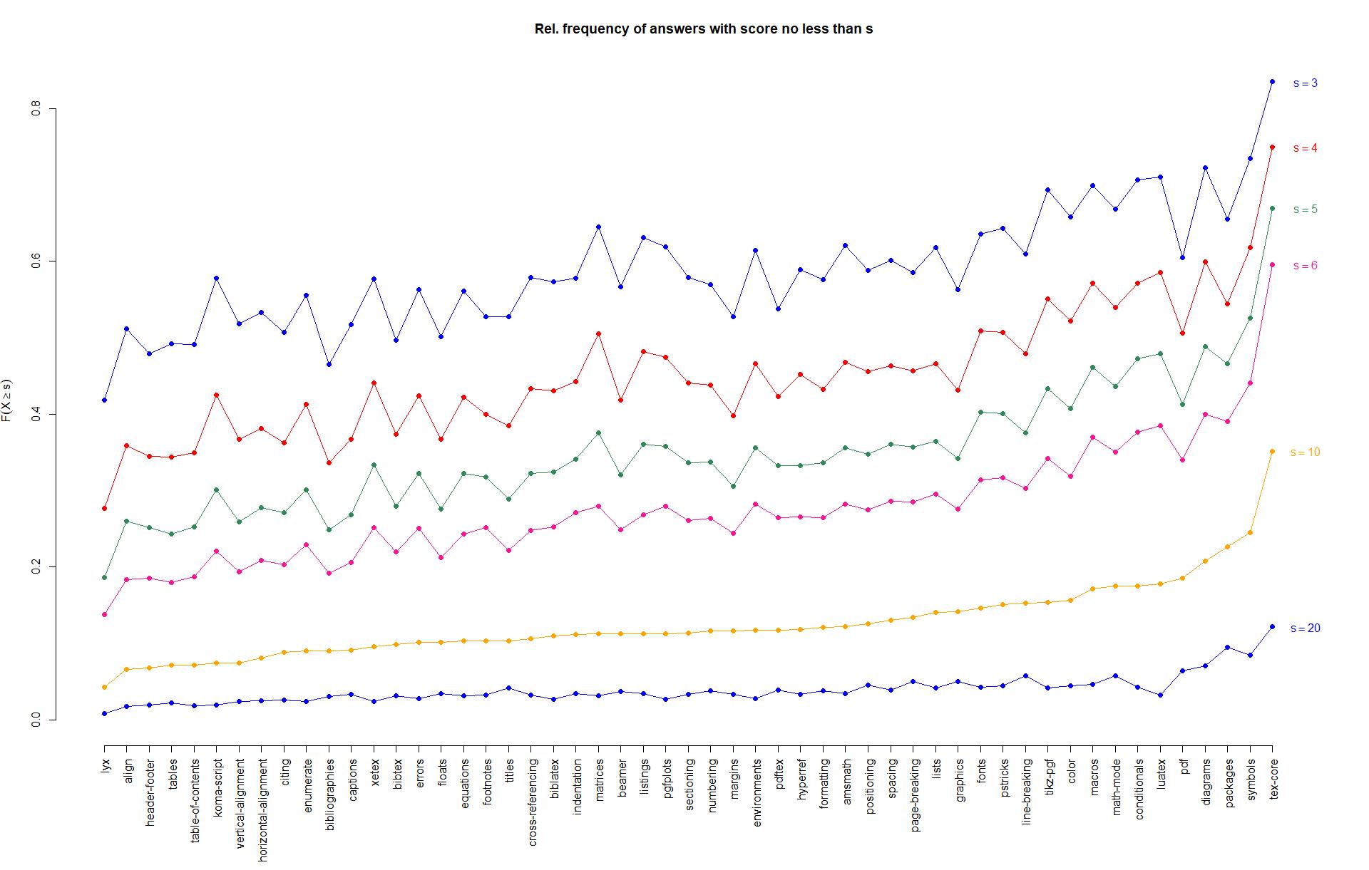 Poll Which Are The Cinderella Topics